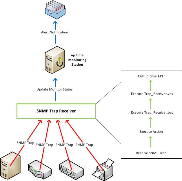 how to set up snmp traps